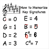 Kathy Troxel | Music Lesson (How to Memorize Key Signatures) [Major Scale - Sharps]